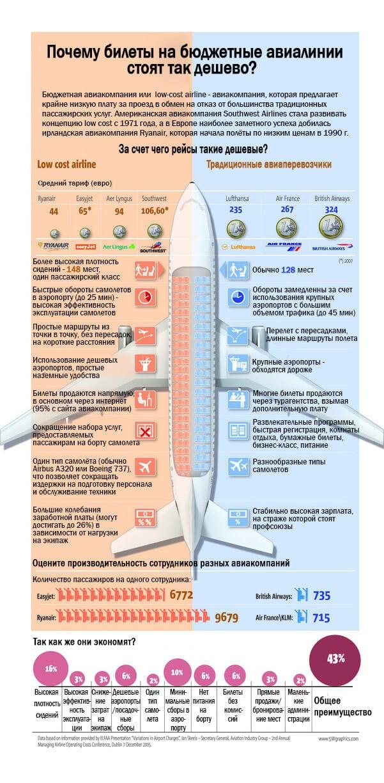 Авиакомпания Победа цены на билеты: мониторинг и